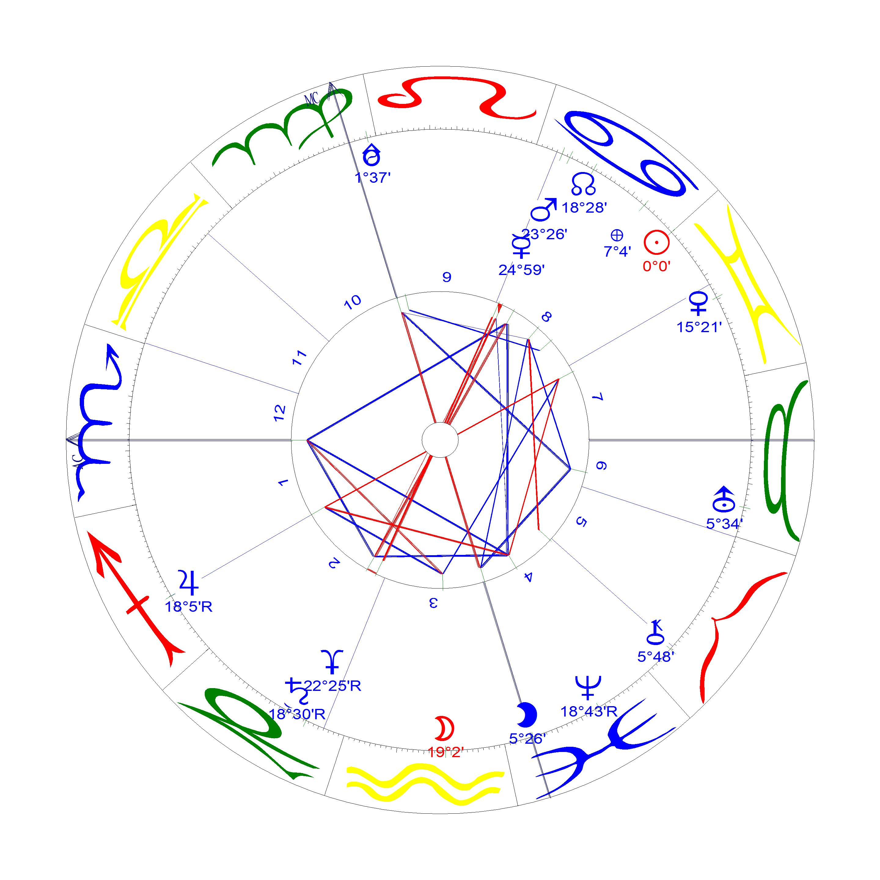 2019 06 Sonne in Krebs